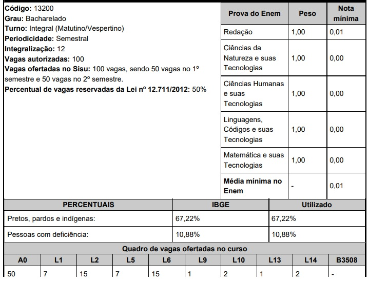 UFAL Medicina Sisu 2020 Maceió