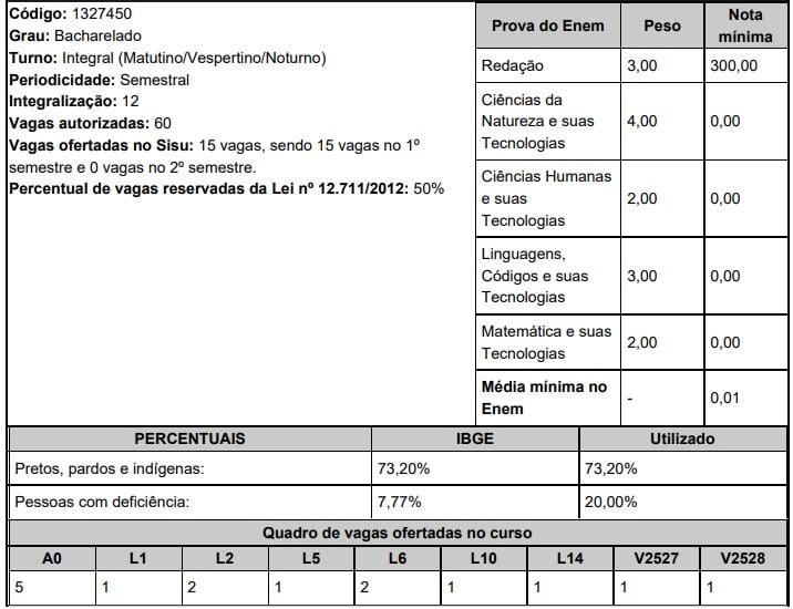 UFT Medicina Sisu 2020 Araguaína